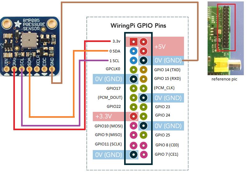 Raspberry Pi connected to BMP085 via GPIO